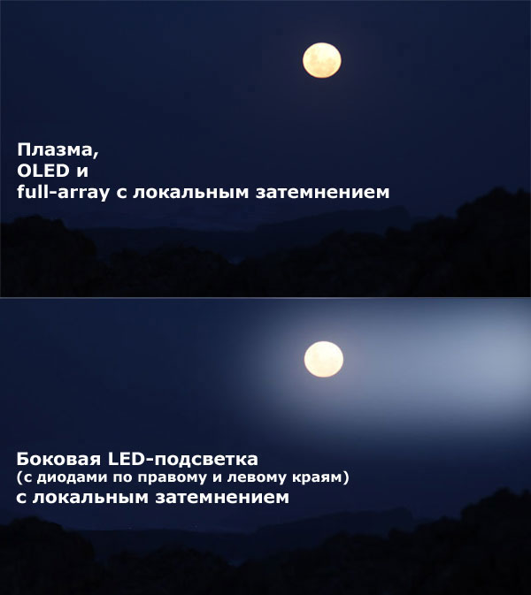 Светодиодная подсветка экрана телевизора (LED слева и справа) какая лучше - ремонт - Как выбрать хороший LED LCD телевизор