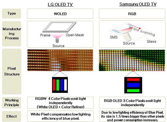 Недостатки OLED телевизоров - проблемы - ремонт - как настроить