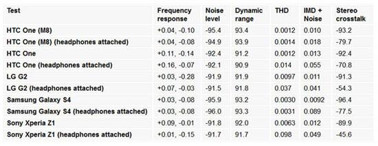 HTC One M8 - как увеличить мощность звука