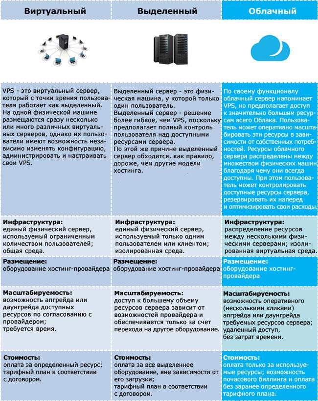 Сервер и хостинг для нового приложения - как выбрать